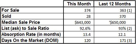 Market Statistics - Vero Beach Island Single Family December 2016