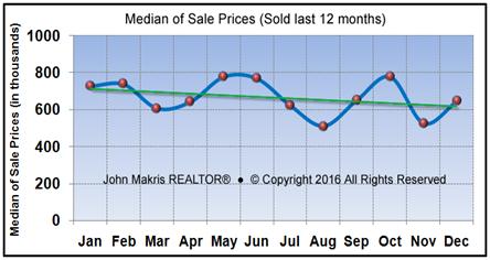Market Statistics - Island Single Family Median of Sale Prices - December 2016