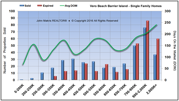 Market Statistics - Island Single Family - Sold vs Expired and DOM - December 2016