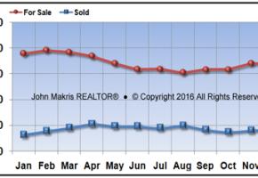 Vero Beach Mainland Real Estate Market Report December 2016