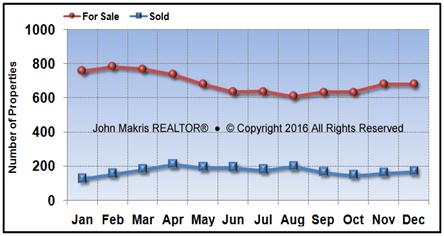 Vero Beach Mainland Market Statistics - For Sale vs Sold - December 2016