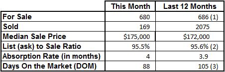 Market Statistics - Vero Beach Mainland December 2016