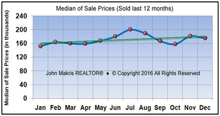 Market Statistics - Mainland Median of Sale Prices - December 2016