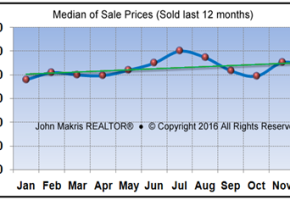 Vero Beach real estate market – 2016 year in review