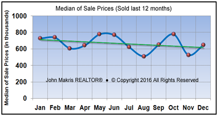 Vero Beach real estate market 2016 year in review – Sample Real Estate Market Analysis