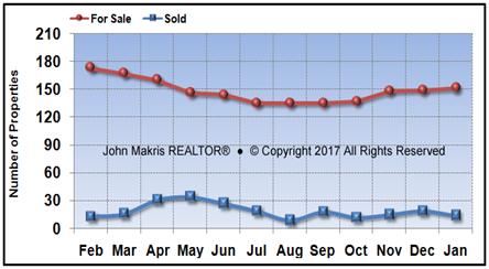 Vero Beach Island Condos Market Statistics - For Sale vs Sold - January 2017