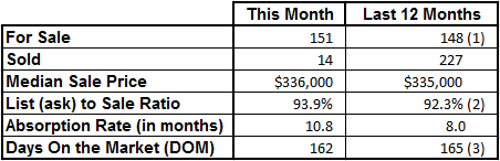 Market Statistics - Vero Beach Island Condos January 2017