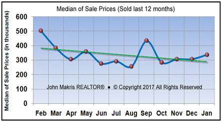 Market Statistics - Island Condos Median of Sale Prices - January 2017