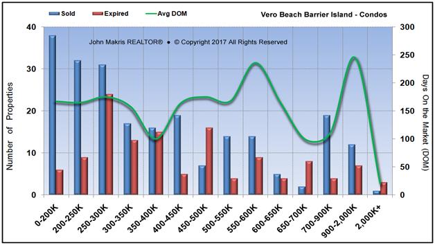 Market Statistics - Island Condos - Sold vs Expired and DOM - January 2017