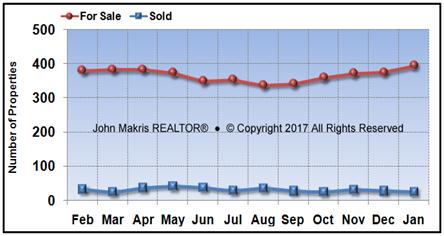 Vero Beach Island Single Family Market Statistics - For Sale vs Sold - January 2017