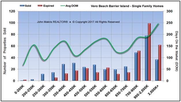 Market Statistics - Island Single Family - Sold vs Expired and DOM - January 2017