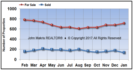 Vero Beach Mainland Market Statistics - For Sale vs Sold - January 2017