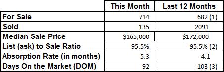 Market Statistics - Vero Beach Mainland January 2017