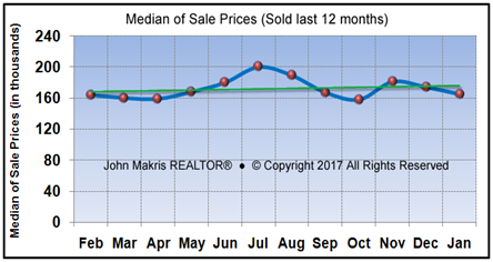 Market Statistics - Mainland Median of Sale Prices - January 2017