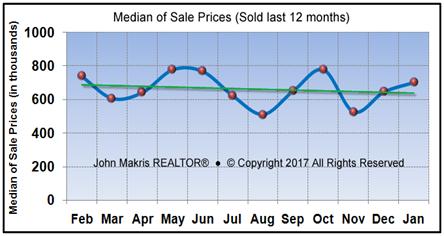 Vero Beach Market Statistics - Island Single Family Median Sale Prices January 2017