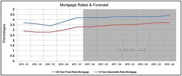 Housing Market Statistics - Mortgage Rates Forecast February 2017