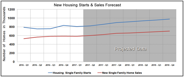 Housing Market Statistics - New Home Sales & Starts February 2017