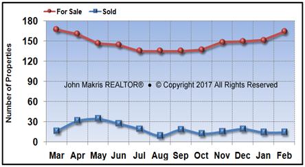 Vero Beach Island Condos Market Statistics - For Sale vs Sold - February 2017