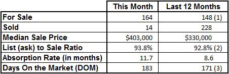 Market Statistics - Vero Beach Island Condos February 2017