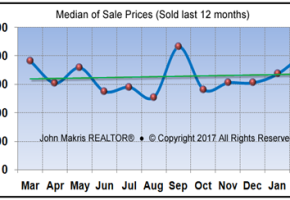 Vero Beach Barrier Island Condos Real Estate Market Report February 2017