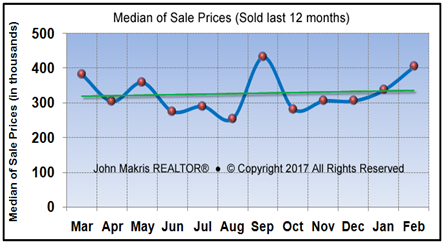 Market Statistics - Island Condos Median of Sale Prices - February 2017