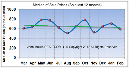 Market Statistics - Island Single Family Median of Sale Prices - February 2017