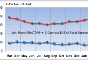 Vero Beach Mainland Market Statistics - For Sale vs Sold - February 2017