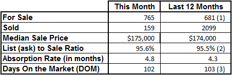Market Statistics - Vero Beach Mainland February 2017