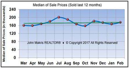 Market Statistics - Mainland Median of Sale Prices - February 2017