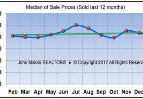 Vero Beach Market Statistics February 2017 - Median of Sale Prices