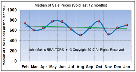 Vero Beach Market Statistics - Island Single Family Median Sale Prices February 2017