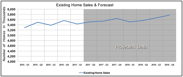 Housing Market Statistics - Existing Home Sales Forecast March 2017
