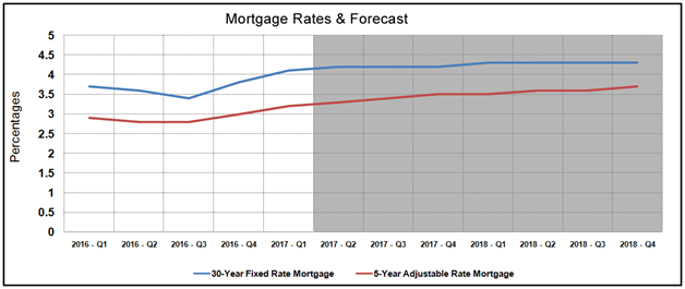 Housing Market Statistics - Mortgage Rates Forecast March 2017