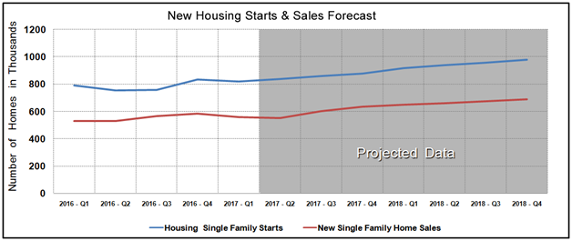 Housing Market Statistics - New Home Sales & Starts March 2017