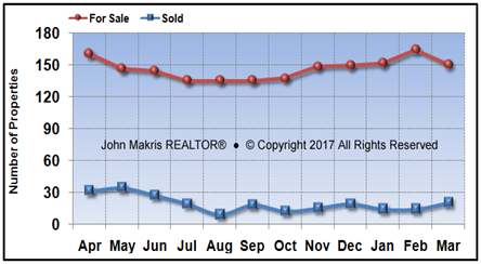 Vero Beach Island Condos Market Statistics - For Sale vs Sold - March 2017