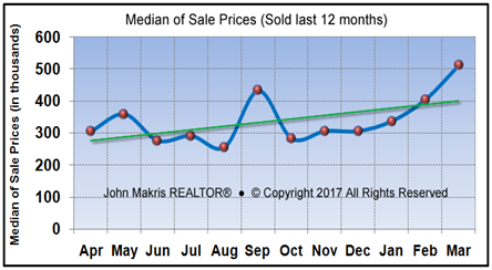 Market Statistics - Island Condos Median of Sale Prices - March 2017