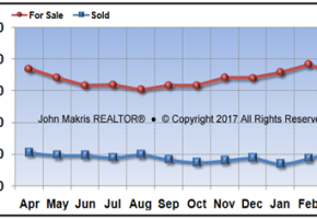 Vero Beach Mainland Real Estate Market Report March 2017