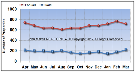 Vero Beach Mainland Market Statistics - For Sale vs Sold - March 2017