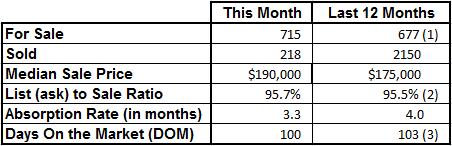 Market Statistics - Vero Beach Mainland March 2017