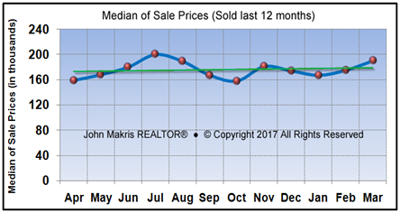 Market Statistics - Mainland Median of Sale Prices - March 2017