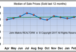 March 2017 was a good month for Vero Beach real estate