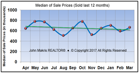 Vero Beach Market Statistics   Island Single Family Median Sale Prices  March 2017