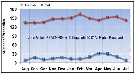 Vero Beach Island Condos Market Statistics - For Sale vs Sold - July 2017