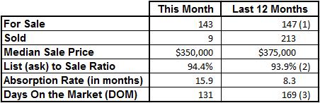 Market Statistics - Vero Beach Island Condos July 2017