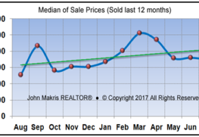 Vero Beach Barrier Island Condos Real Estate Market Report July 2017