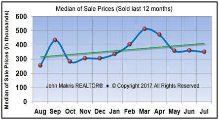 Market Statistics - Island Condos Median of Sale Prices - July 2017