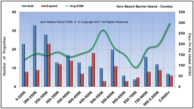 Market Statistics - Island Condos - Sold vs Expired and DOM - July 2017