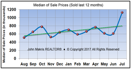 Market Statistics - Island Single Family Median of Sale Prices - July 2017