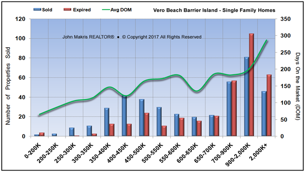Market Statistics - Island Single Family - Sold vs Expired and DOM - July 2017