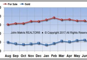 Vero Beach Mainland Real Estate Market Report July 2017